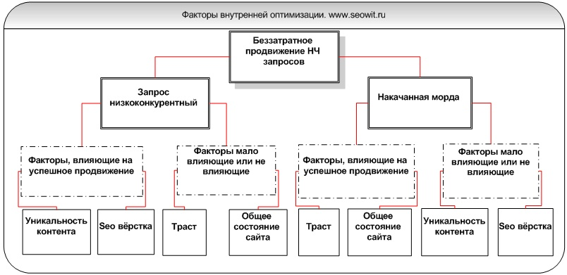 Внутренняя оптимизация — факторы беззатратного продвижения НЧ запросов